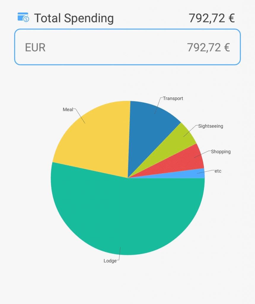 Spanien ausgaben