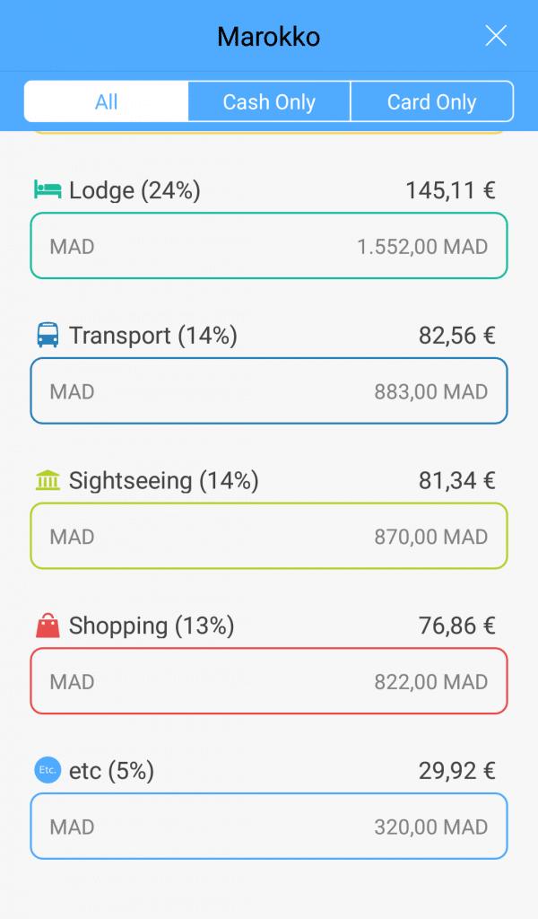 Budget Marokko Reisekosten